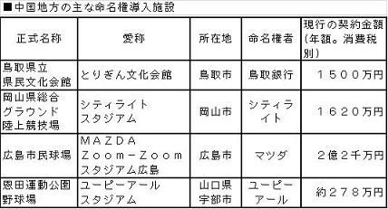朝日新聞デジタル:命名権って契...