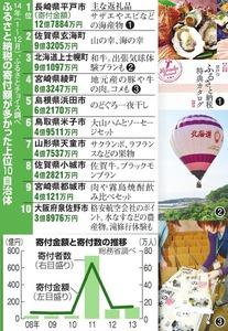 朝刊[ 東京 ]2015年05月11日 月曜日