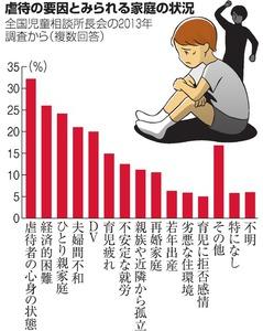 朝日新聞デジタル:2015年10月09...