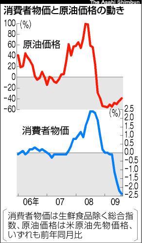 食品も幅広く下落、消費者物価 「すでにデフレ」指摘も