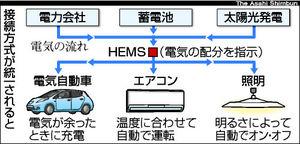 接続方式統一後のイメージ