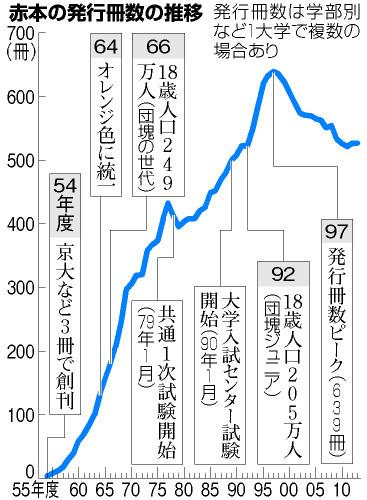 http://www.asahi.com/edu/center-exam/images/OSK201311210026.jpg