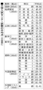 大学入試センター試験の平均点(中間集計)