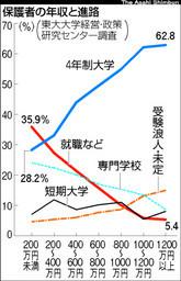 年収と進学率
