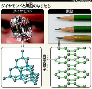 http://www.asahi.com/edu/nie/tamate/kiji/image/TKY200604170267.jpg