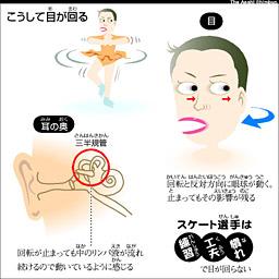 Asahi Com フィギュア選手は目が回らないの ののちゃんのdo科学 nie 教育