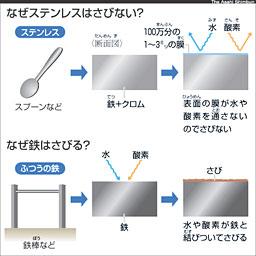Asahi Com 鉄はなぜさびる ののちゃんのdo科学 nie 教育