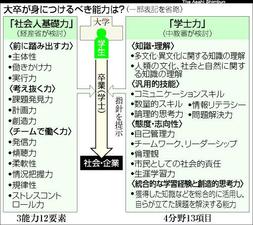 asahi.com(朝日新聞社):学士...
