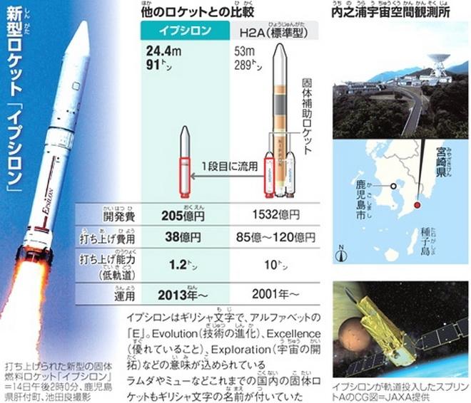 新型ロケット「イプシロン」