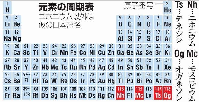 「ニホニウム」元素周期表に 新元素4つ、名称案出そろう