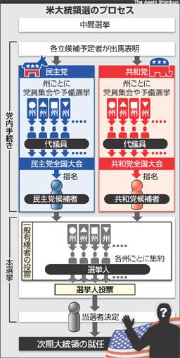 asahi.com:米大統領選のしくみ - '08米大統領選 - 国際