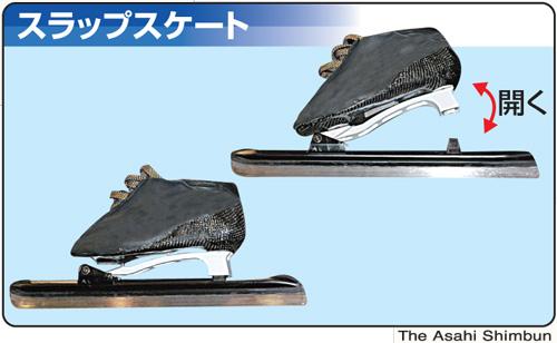 現在、スピードスケート選手がはいている靴は、すべてスラップスケート。靴のかかととブレード(刃)をつなぐ部分が離れ、バネ仕掛けで再び戻る仕組みだ。