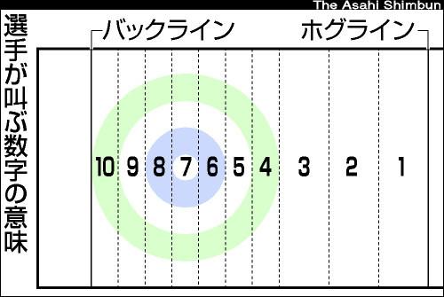 【LS北見】鈴木夕湖【カーリング】5 YouTube動画>39本 ->画像>139枚