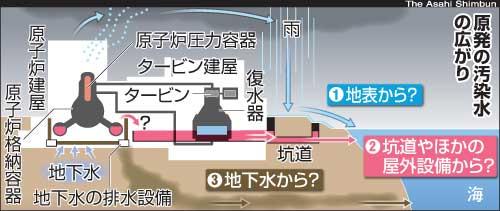 Radiation leaks