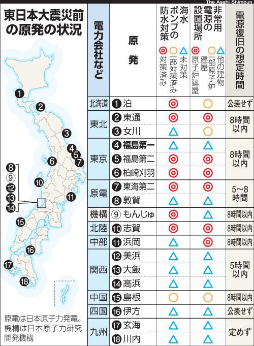 東日本大震災前の原発の状況 ...