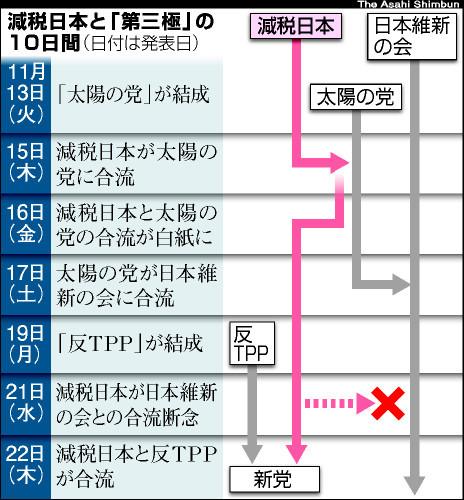 朝日新聞デジタル: - ニュース ...