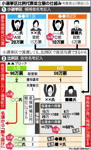 小 選挙 区 比例 代表 並立 制
