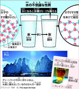 印刷 html pdf 印刷 : 凍(こお)ると体積(たいせき)が増(ふ)え軽 ...