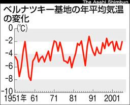 asahi.com(朝日新聞社):南極...