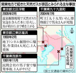 南 関東 ガス 田