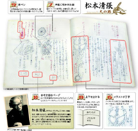 松本清張のノート