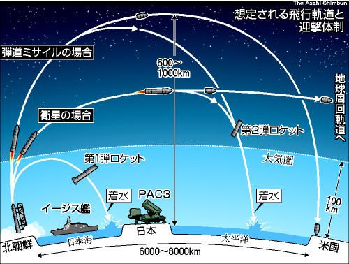 北朝鮮 ミサイル 成層圏 に対する画像結果