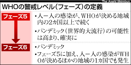 宣言 who パンデミック 【コロナ その時、】(3)WHO、パンデミック宣言