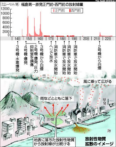 大気中の放射線量、東北南部と ...