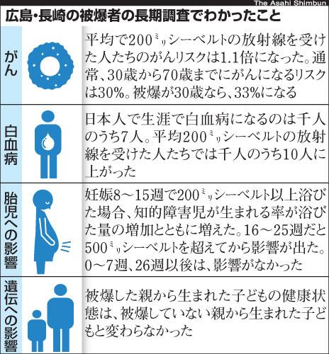 asahi.com(朝日新聞社):放射...
