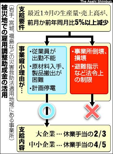 asahi.com(朝日新聞社):雇用...
