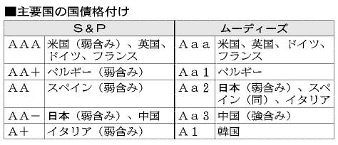 図:主要国の国債格付け asahi.com(朝日新聞社):ムーディーズ、日本国債格下げ方向で見直