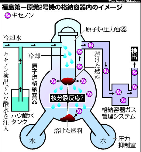 asahi.com(朝日新聞社):福島2...