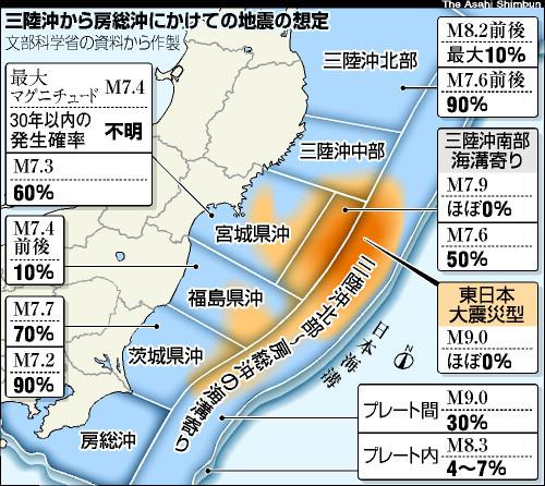 地震 東日本 マグニチュード 大