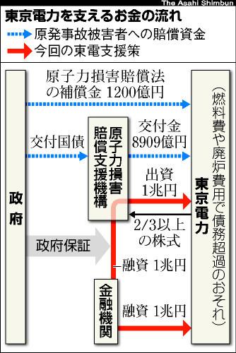asahi.com(朝日新聞社):東電...