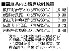 福島県内の積算放射線量
