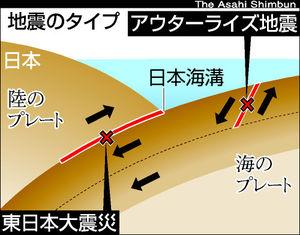 「アウターライズ地震」のイメージ