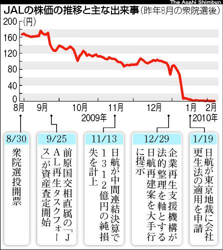 日本 航空 の 株価 日本航空(JAL)【9201】株の基本情報|株探(かぶたん)