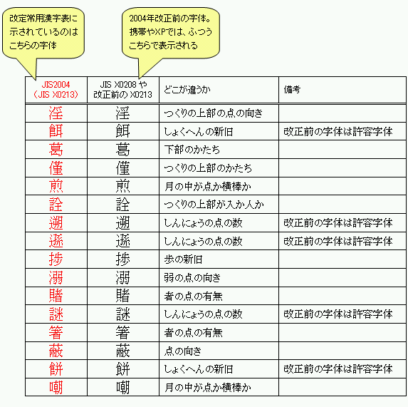 また、JIS第1・第2水準以外の領域にある青い字は、JIS2004未対応の機器では基本的に第1・第2水準の範囲にある別の字体(別のコードポイント)で代用することになり