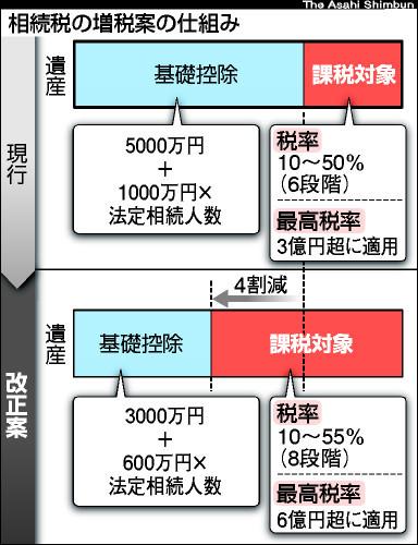 税 基礎 控除 相続