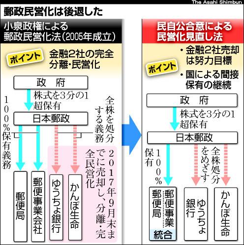 asahi.com(朝日新聞社):郵政...