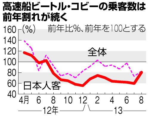 図:高速船ビートル・コビーの乗客数は前年割れが続... 高速船ビートル・コビーの乗客数は前年割れ