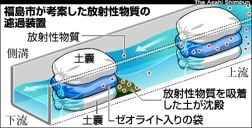 福島市が考案した放射性物質の濾過装置