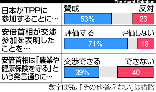 朝日新聞デジタル:TPP参加表明...