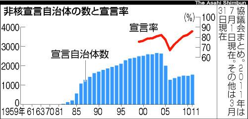 asahi.com(朝日新聞社):「非...
