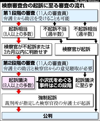 asahi.com(朝日新聞社):小沢...