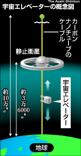 http://www.asahi.com/special/space/images/OSK200809180104.jpg