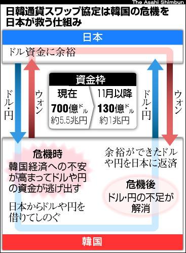 スワップ 返済 韓国 韓国が日本から通貨スワップで借りた金額はどれくらいの額でしょうか?
