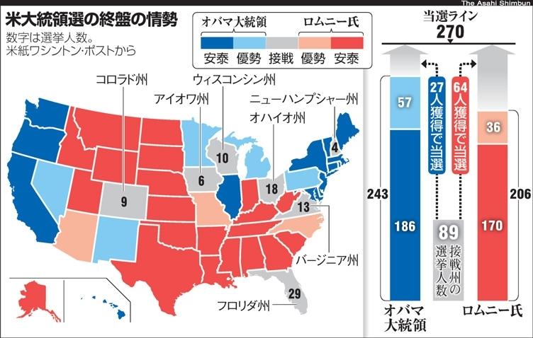 支持 率 大統領 選挙 アメリカ
