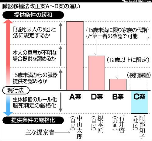 asahi.com(朝日新聞社):臓器...