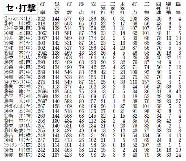 プロ野球首位打者に全試合先発のラミレス セ・リーグシーズン記録